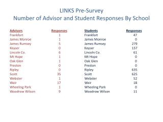 LINKS Pre-Survey Number of Advisor and Student Responses By School