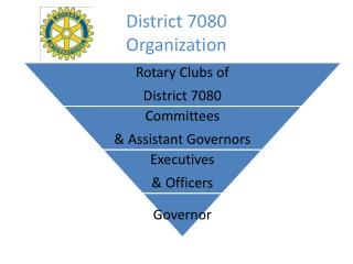 District 7080  Organization