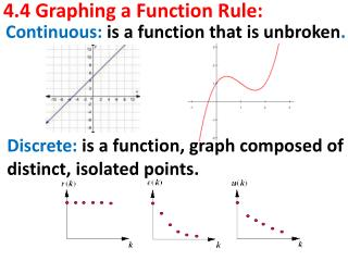 4.4 Graphing a Function Rule:
