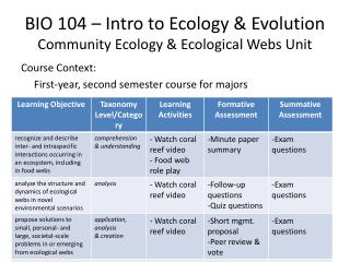BIO 104 – Intro to Ecology & Evolution Community Ecology & Ecological Webs Unit