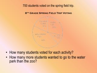 700 students voted on the spring field trip.  8 th  Grade Spring Field Trip Voting