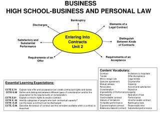 BUSINESS HIGH SCHOOL-BUSINESS AND PERSONAL LAW