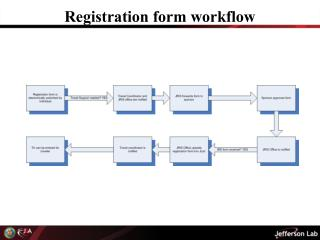Registration form workflow