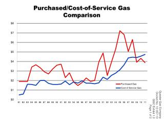 Purchased/Cost-of-Service Gas Comparison