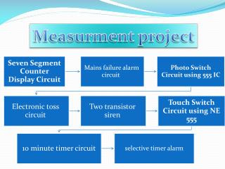 Measurment  project