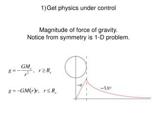 Get physics under control Magnitude of force of gravity. Notice from symmetry is 1-D problem.