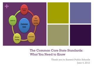 The Common Core State Standards:  What You Need to Know