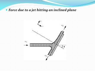 Force due to a jet hitting an inclined plane