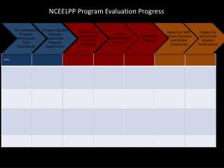 NCEELPP Program Evaluation Progress
