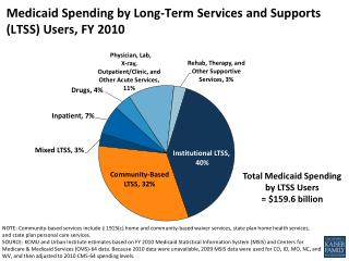 Medicaid Spending by Long-Term Services and Supports (LTSS) Users, FY 2010