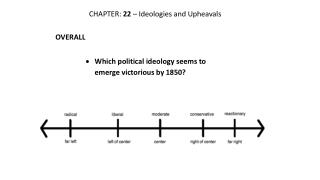 CHAPTER:  22  – Ideologies and Upheavals