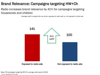 Brand Relevance: Campaigns targeting HW+Ch