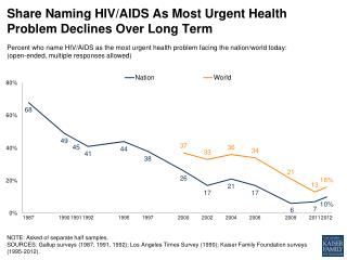 Share Naming HIV/AIDS As Most Urgent Health Problem Declines Over Long Ter m