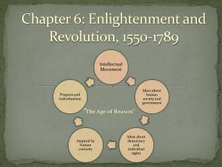 Chapter 6: Enlightenment and Revolution, 1550-1789