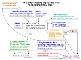 NSS/ISD processing of postcode files:  PROCEDURE FROM  2013_1