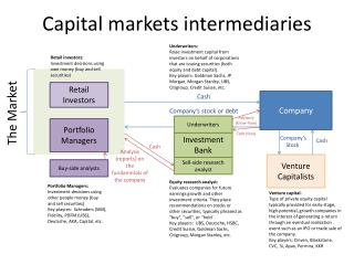 Capital markets intermediaries