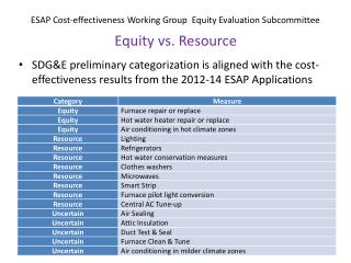 ESAP Cost-effectiveness Working Group  Equity Evaluation Subcommittee