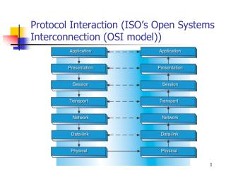 Protocol Interaction (ISO's Open Systems Interconnection (OSI model))