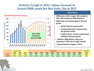 Delivery Trough In 2011; Values Forecast to Exceed 2008 Levels But Not Units; Dip In 2017