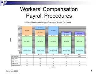 Workers' Compensation Payroll Procedures