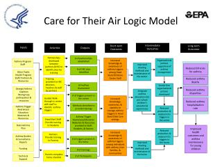 Care for Their Air Logic Model