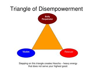 Triangle of Disempowerment