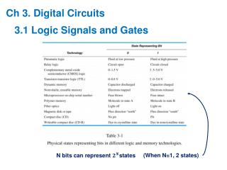 Ch 3. Digital Circuits