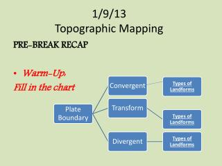 1/9/13 Topographic Mapping