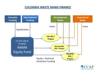 Colombia Funding
