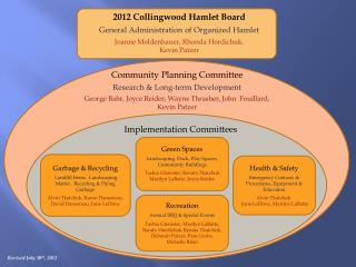 2012 Collingwood Hamlet Board General Administration of Organized Hamlet