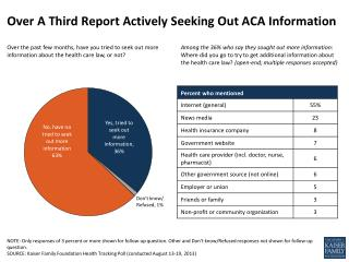 Over A Third Report Actively Seeking Out ACA Information