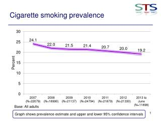 Cigarette smoking prevalence