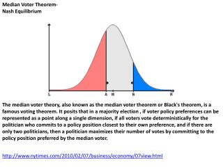 Median Voter Theorem- Nash Equilibrium