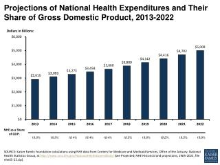 Projections of National Health Expenditures and Their Share of Gross Domestic Product,  2013-2022