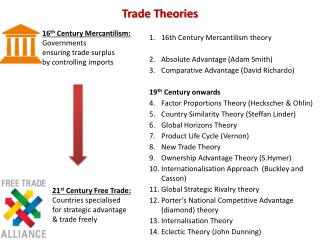 theories of free trade The price of living in the fantasy world of free-trade economics continues to rise for america failure to recognise the pitfalls will probably mean a continuing struggle to emerge from recession.