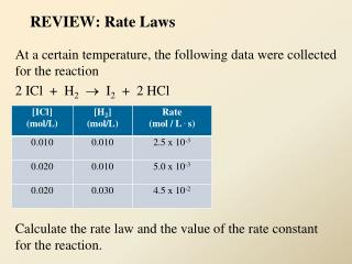 REVIEW: Rate Laws
