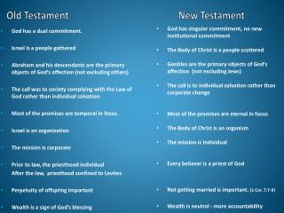 Old Testament New Testament