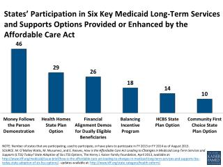 states participation in six key medicaid long term services and supports options provided or enhanced by the affordable
