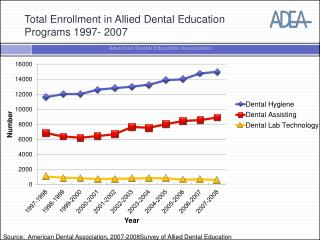 Total Enrollment in Allied Dental Education  Programs 1997- 2007