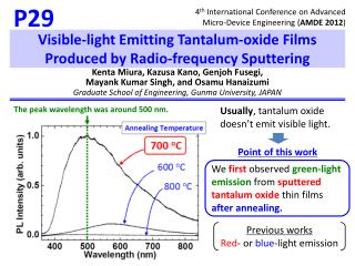 Visible‐light  Emitting Tantalum‐oxide Films Produced by Radio‐frequency Sputtering