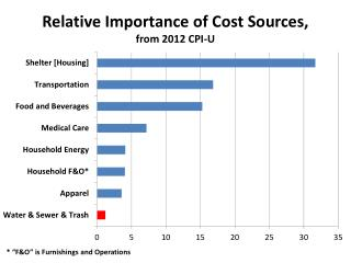 Relative Importance of Cost Sources, from  2012 CPI-U
