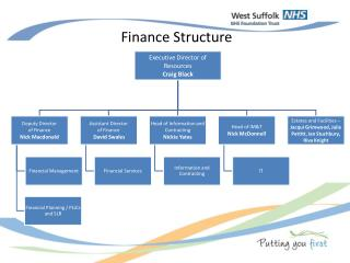 Finance Structure