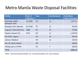 Metro Manila Waste Disposal Facilities