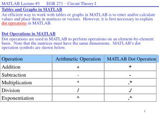 Tables and Graphs in MATLAB