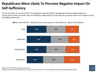 Republicans More Likely To Perceive Negative Impact On Self-Sufficiency