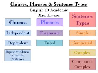 Clauses,  Phrases  & Sentence Types English 10 Academic Mrs. Llanos