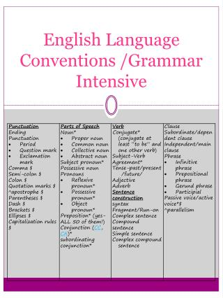 English Language Conventions /Grammar Intensive