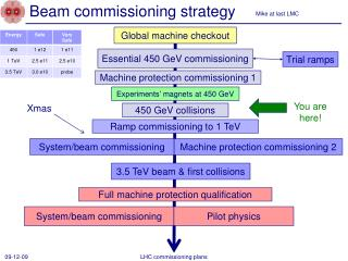 Beam commissioning strategy