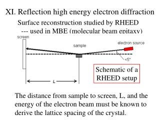 XI. Reflection  high energy electron diffraction