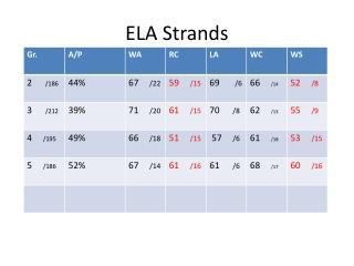 ELA Strands
